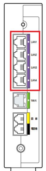 ホームゲートウェイの背面端子接続部