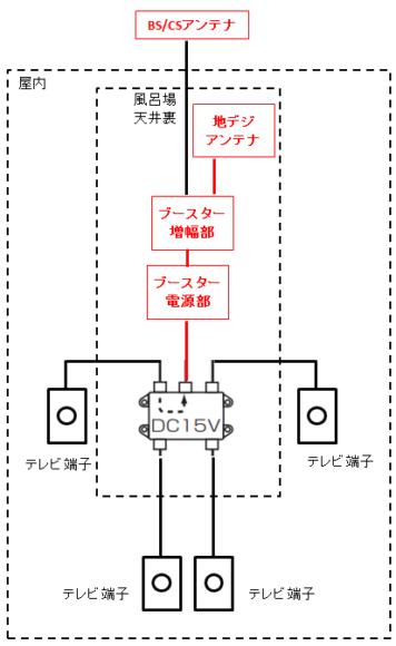 アンテナ取り付け後の配線図