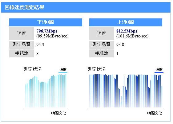 NURO オリジナル通信速度測定システム
