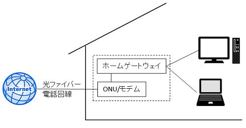 ホームゲートウェイとONUを介したインターネット接続