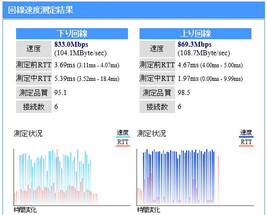 Nuro光通信速度測定結果